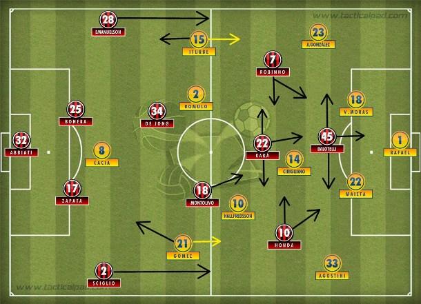 O 4-2-3-1 ofensivo e móvel do Milan ocupou o campo de ataque e encontrou espaços no 4-1-4-1 do Verona.