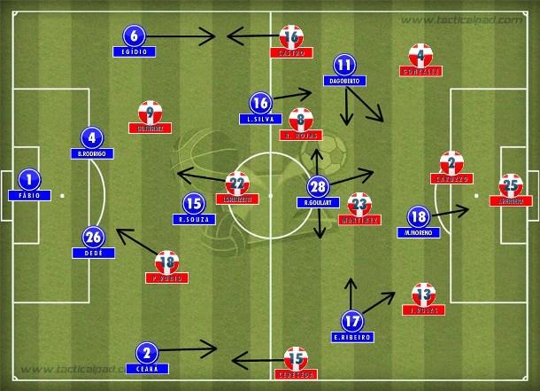O 4-2-3-1 cruzeirense que se impôs no primeiro tempo com as infiltrações de Ricardo Goulart que desarticularam o 3-4-1-2 da Universidad de Chile.