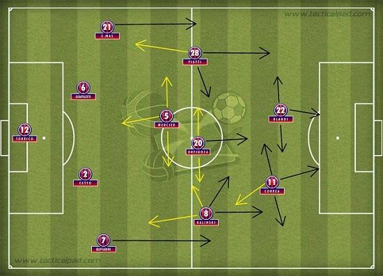 A  mais provável formação tática do San Lorenzo no cotejo diante do Botafogo, no Maracanã