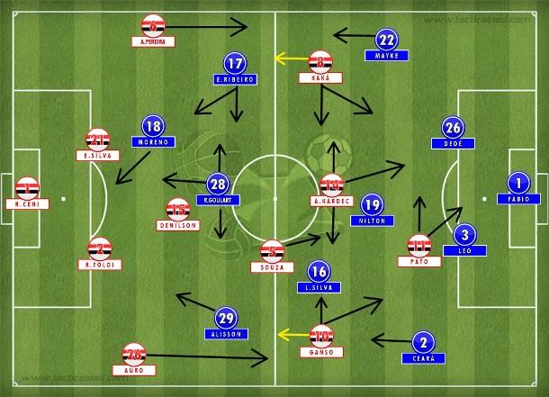 São Paulo com Ganso e Kaká pelos lados e Kardec voltando com Nilton; Cruzeiro no 4-2-3-1 que indefinia a marcação quando Everton Ribeiro centralizava.