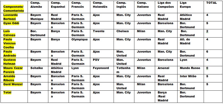 Palpites para a temporada 2012/2013