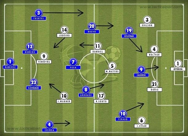 O 4-3-2-1 do Botafogo no primeiro tempo teve problemas para municiar Ferreyra e conter a pressão do Deportivo Quito no 4-3-3.