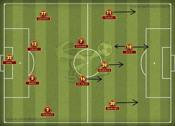 Na Roma de Spalletti, Totti recuava e armava para Mancini, Perrotta e Taddei.