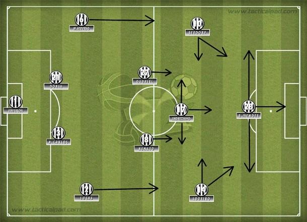 O 4-2-3-1 do Botafogo ganhou poder de fogo com os gols e a movimentação de Bruno Mendes.