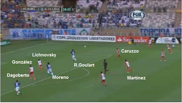 No segundo gol, Goulart entra no buraco deixado por Caruzzo e Dagoberto fica livre para concluir o cruzamento.