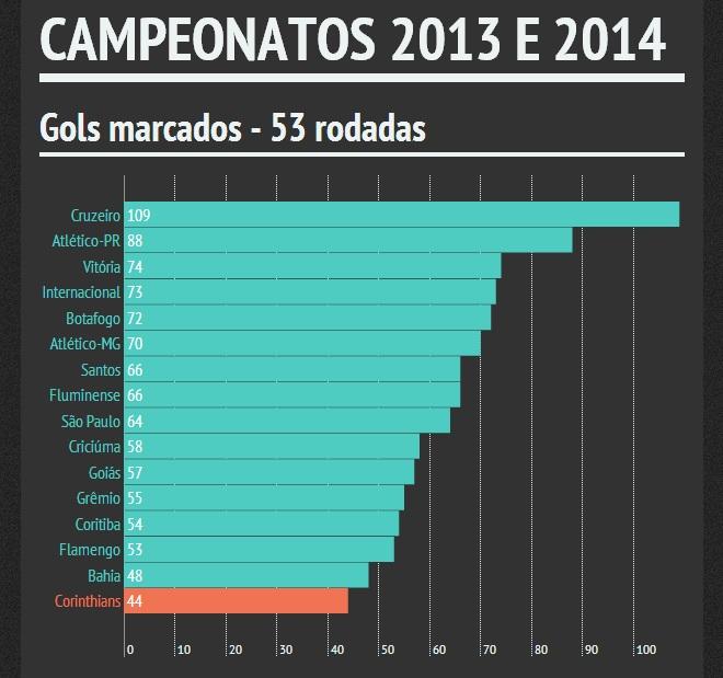 Desempenho ofensivo do Corinthians é o pior entre os campeonatos de 2013 e 2014