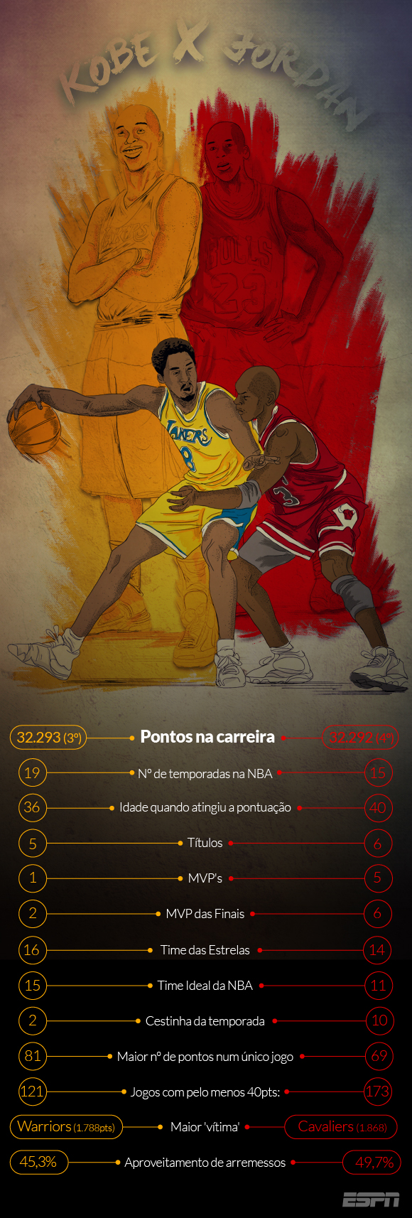 INFOGRÁFICO: Kobe Bryant supera Michael Jordan em pontos na NBA