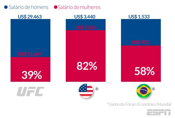 UFC - Mulheres - gráfico2