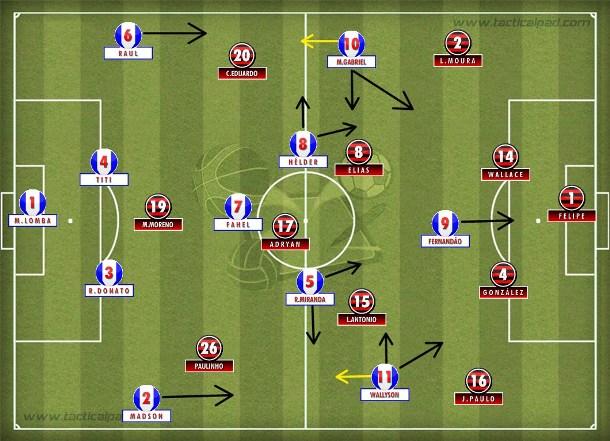 O 4-1-4-1 organizado do Bahia que negou espaços ao Fla e foi objetivo nos contragolpes acionando Fernandão.
