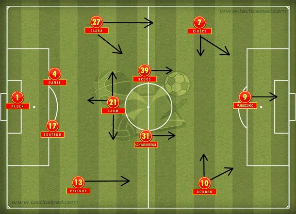O difícil exercício de imaginar um possível time base do Bayern de Guardiola: 4-3-3/4-1-4-1 com Schweinsteiger no meio e Mandzukic como centroavante.
