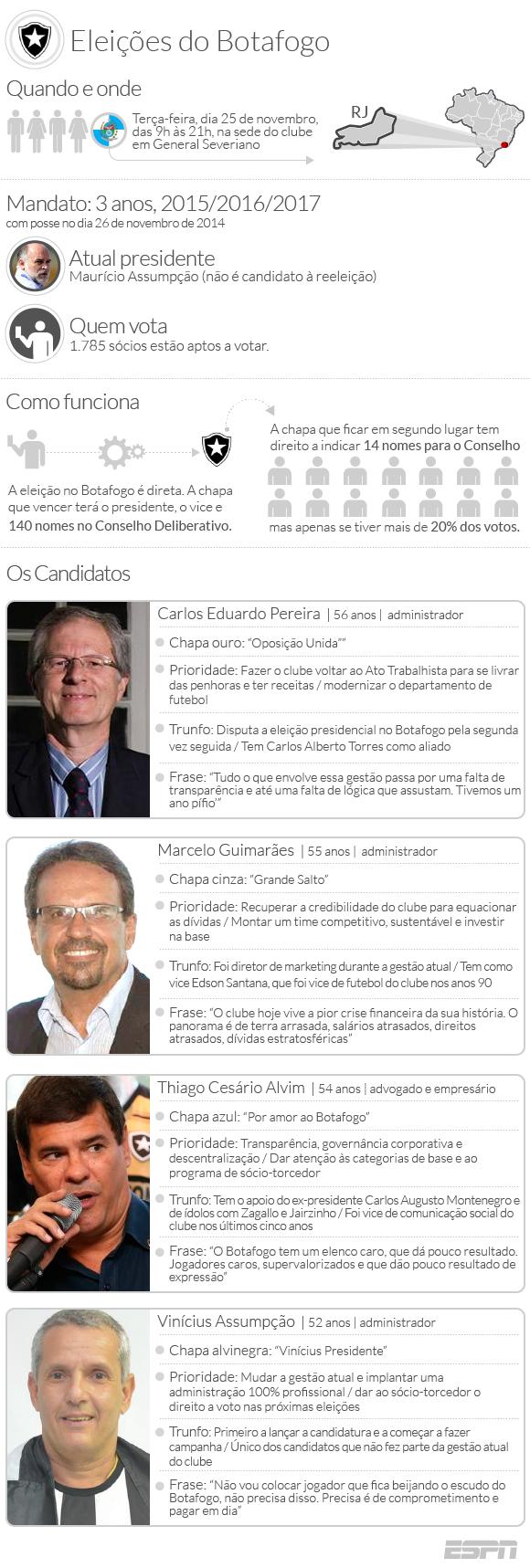 Eleição para presidente do Botafogo tem quatro candidatos