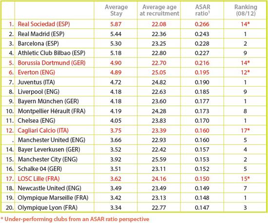 Conheça os clubes europeus que mantém os jogadores no elenco por mais tempo 4021ac56d712e