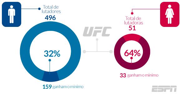 UFC - Mulheres ? gráfico3