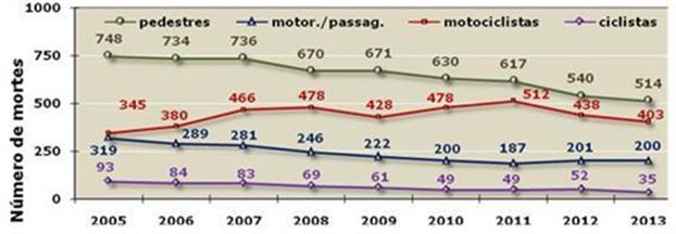 Relatório registra queda de 6% nos acidentes fatais, englobando todas as categorias
