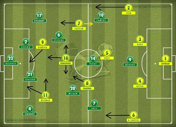 O 4-2-3-1 'torto' de Felipão na Bolívia que prendeu Jadson à direita para liberar Ronaldinho centralizado e Neymar pela esquerda, próximo de Damião.