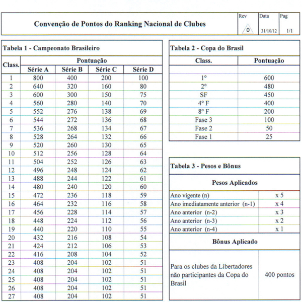 Critérios utilizados pela CBF para o ranking nacional de clubes