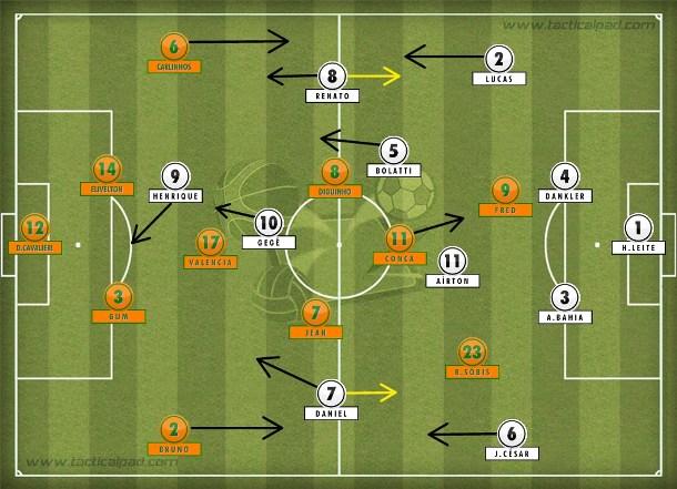 Botafogo marcou pelos lados com Renato e Daniel, tentou conter Conca e saiu para o jogo com bom passe de Bolatti e a presença no ataque de Henrique.