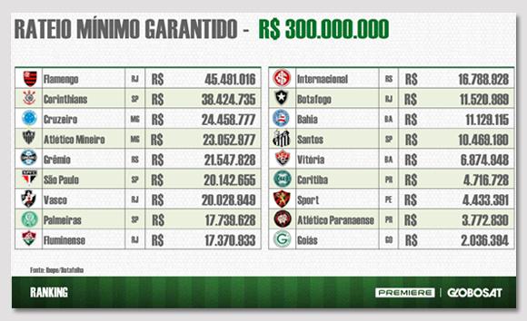 Receita dos clubes referente a venda dos pacotes pay-per-view de 2014. Imagem retirada de