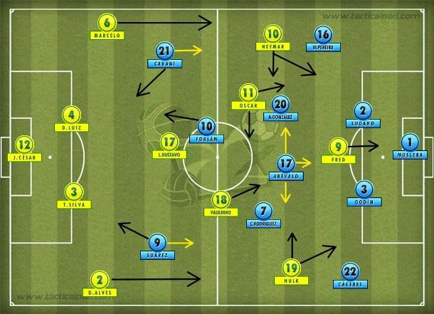 Seleção brasileira encaixotada no primeiro tempo com a marcação uruguaia que deixava os zagueiros livres e fechava laterais e volantes com sobra dupla