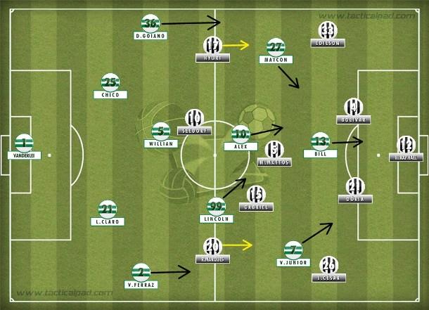 Com a expulsão de Renan, Botafogo se repaginou no 4-1-4 deixando os zagueiros alviverdes livres e contendo um adversário mais avançado com as mexidas.