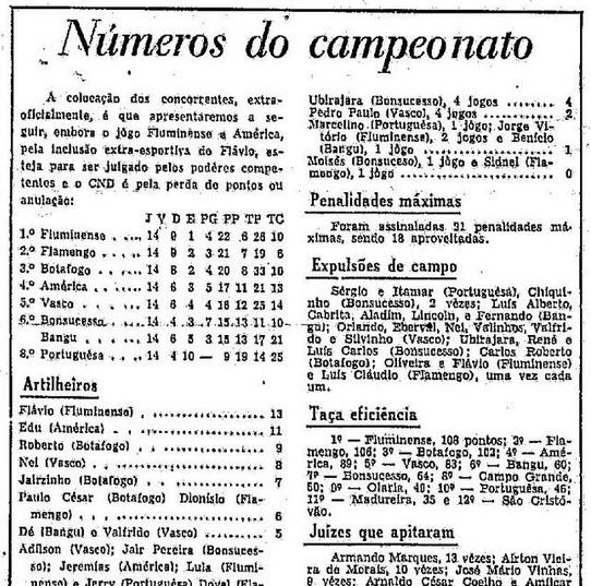 Colocação do campeonato carioca após a realização de 14 rodadas, em O Globo