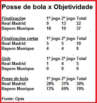 Números deixam clara a maior objetividade do Real Madrid: 5 a 0 em 120 minutos