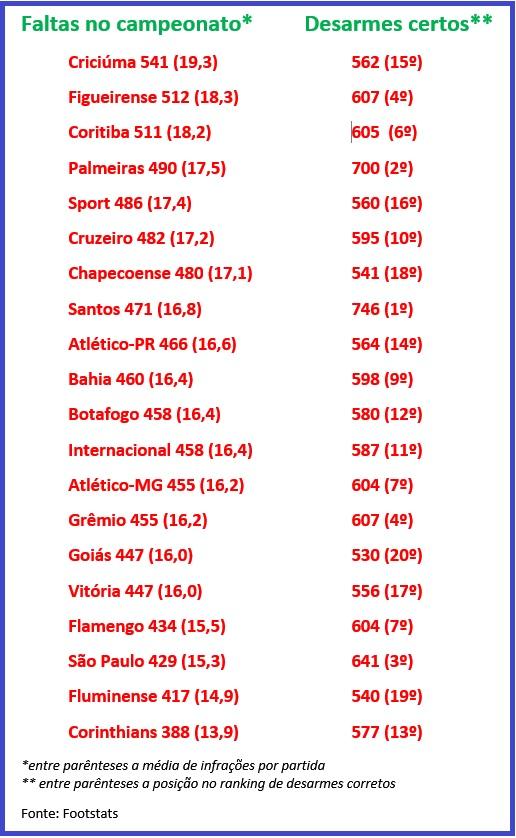 Ranking mostra número de faltas e média, além dos desarmes certos