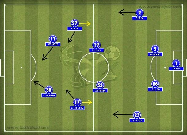 O 4-2-2-2 cruzeirense do segundo tempo com Elber e Dagoberto nas vagas de Diego Souza e Luan.