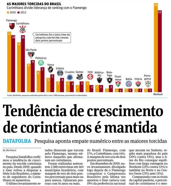 598b4d539364c A matéria publicada pela Folha de S. Paulo em 15 de dezembro de 2012
