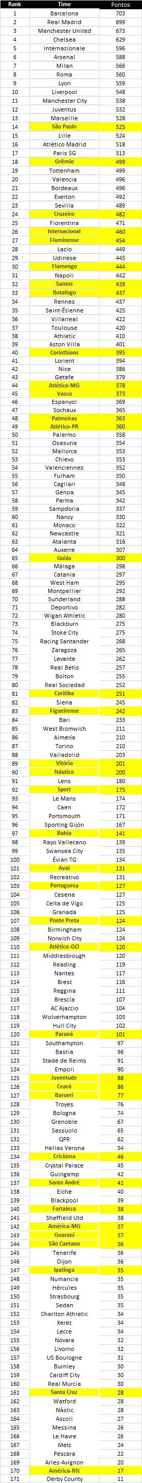 Pontos somados por cada clube de 2006 a 2013
