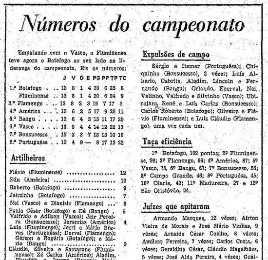 Como ficou a colocação do campeonato carioca após 13 rodadas, em O Globo