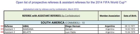 Abal figurava como o favorito para ser o árbitro argentino no Mundial
