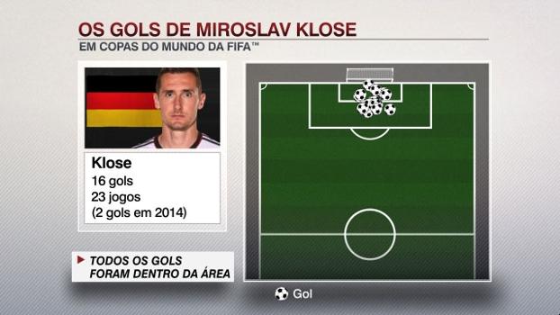 Os gols de Miroslav Klose