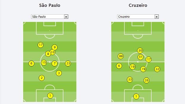 São Paulo e Cruzeiro formação tática