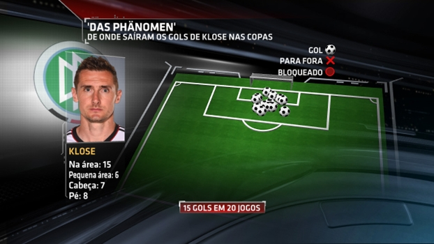 Gráfico mostra onde foram os gols de Klose
