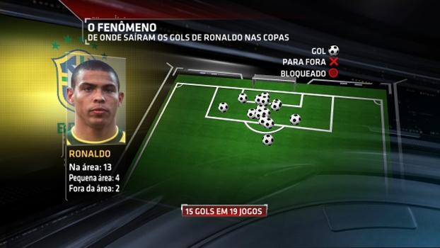 Gráfico mostra onde foram os gols de Ronaldo