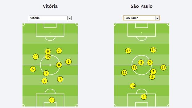 São Paulo e Vitória formação tática