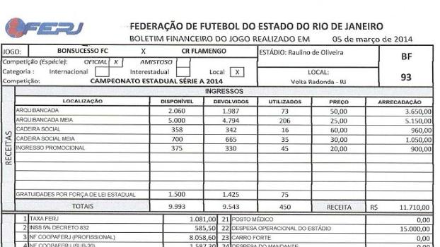 Borderô mostra que apenas 75 de 1.500 gratuidades foram utilizadas em Bonsucesso x Flamengo