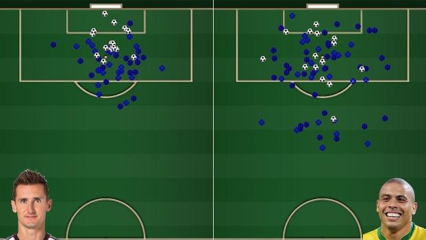Klose chutou menos que Ronaldo para anotar os 15 gols que fez, mas só chutou de dentro da área