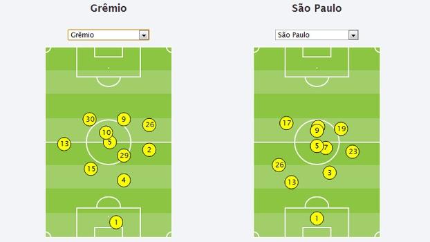 São Paulo e Grêmio formação tática