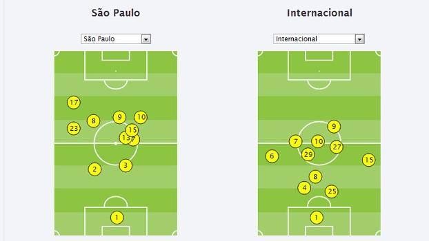 São Paulo e Inter formação tática