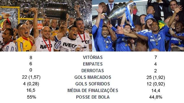 Campanhas de Corinthians e Chelsea, na Copa Libertadores da América e Uefa Champions League