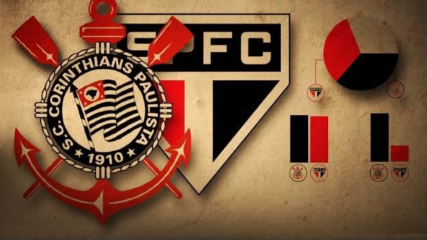 Corinthians e São Paulo levam a rivalidade dos gramados paulistas para a Libertadores